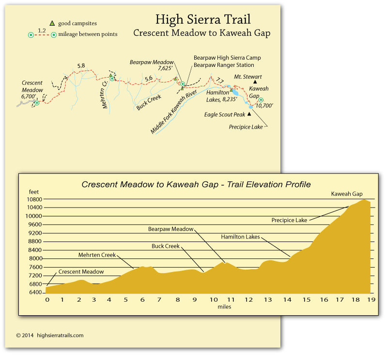 map of High Sierra Trail from Crescent Meadow to Kaweah Gap, Sequoia  National Park, CA