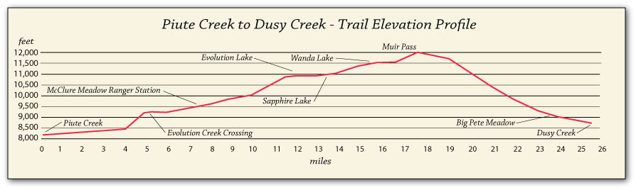 John Muir Trail elevation profile from Piute Creek to Dusy Creek