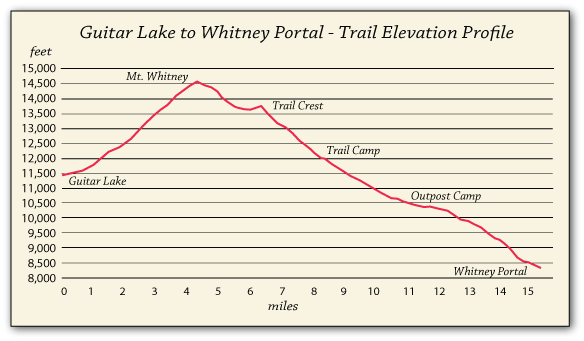 Where Is Mount Whitney On The California Map.John Muir Trail Map Section 9 Guitar Lake Mt Whitney To